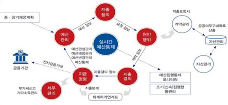 수원시, 13개 협업기관 예산회계 통합관리시스템 구축한다