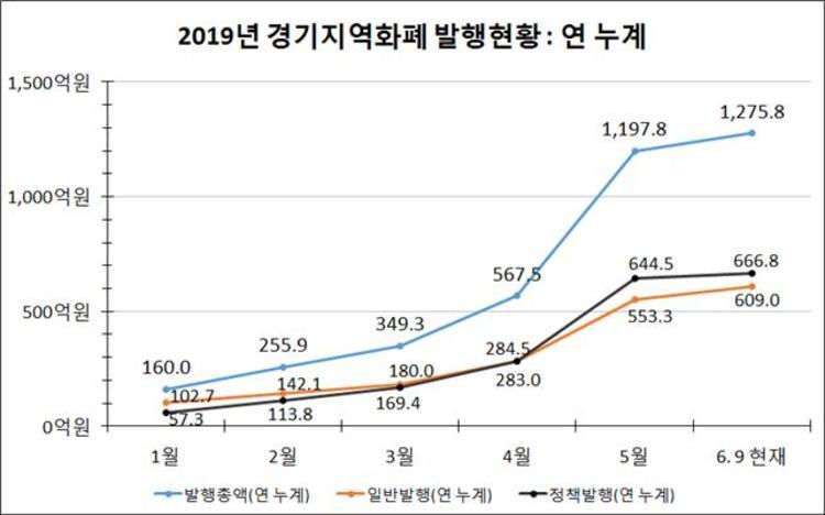 '경기지역화폐' 본격 발행 두 달만에 1천억 돌파 … 일반발행 609억, 목표대비 44.2% 달성