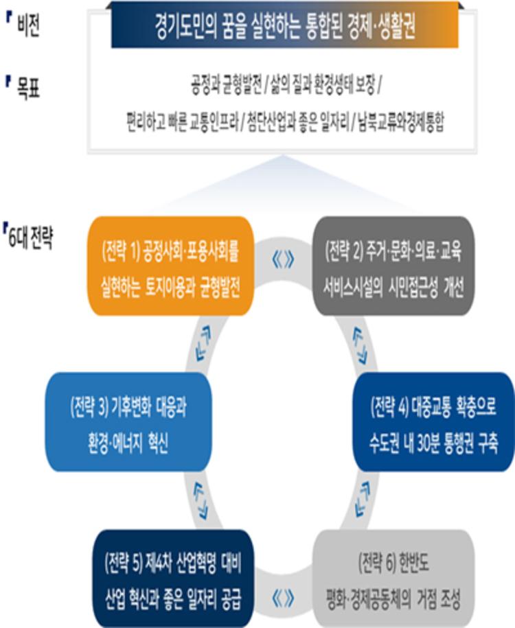 20년 후 경기도 모습은?… '제5차 국토종합계획' 국무회의 통과