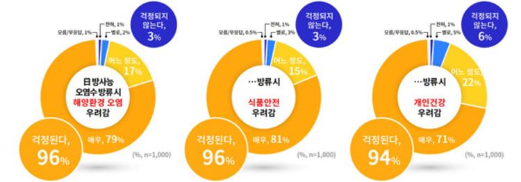 """경기도민 89%, 일본의 방사능 오염수 해양방류 """"잘못된 결정"""""""