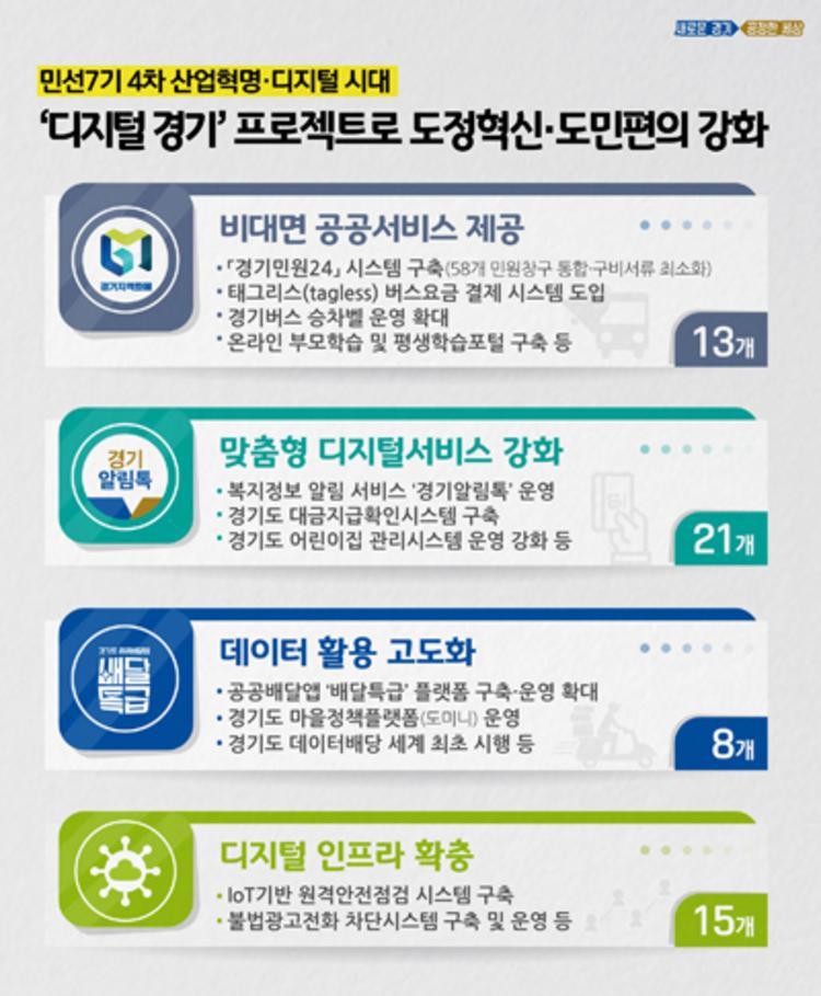 경기도, '디지털 대전환'으로 도정 혁신… 도민중심 행정서비스 강화